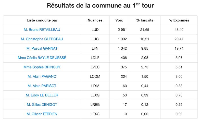 Résultats Régionales 2015 1er Tour Les Sables d'Olonne