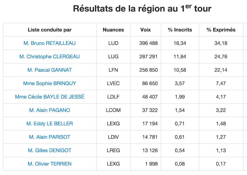 Résultats Régionales 2015 1er Tour Pays de la Loire