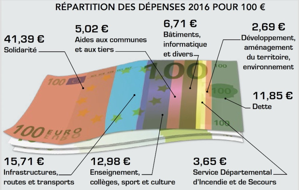 Budget 2016 de la Vendée et répartition.