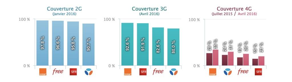 Arcep - Rapport 2016 - Taux de couverture 2G / 3G et 4G