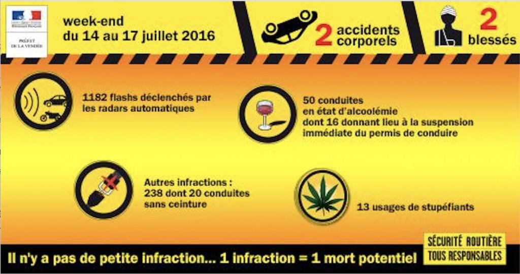 Statistiques infractions routières Vendée 14 au 17 juillet 2016