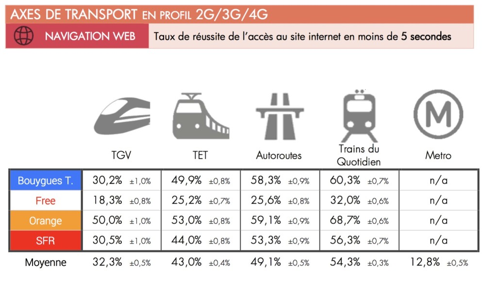 Arcep - Rapport 2016 sur Navigation Web dans les transports