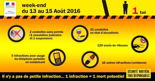 Préfet de Vendée - Bilan des contrôles routiers du 15 août 2016.