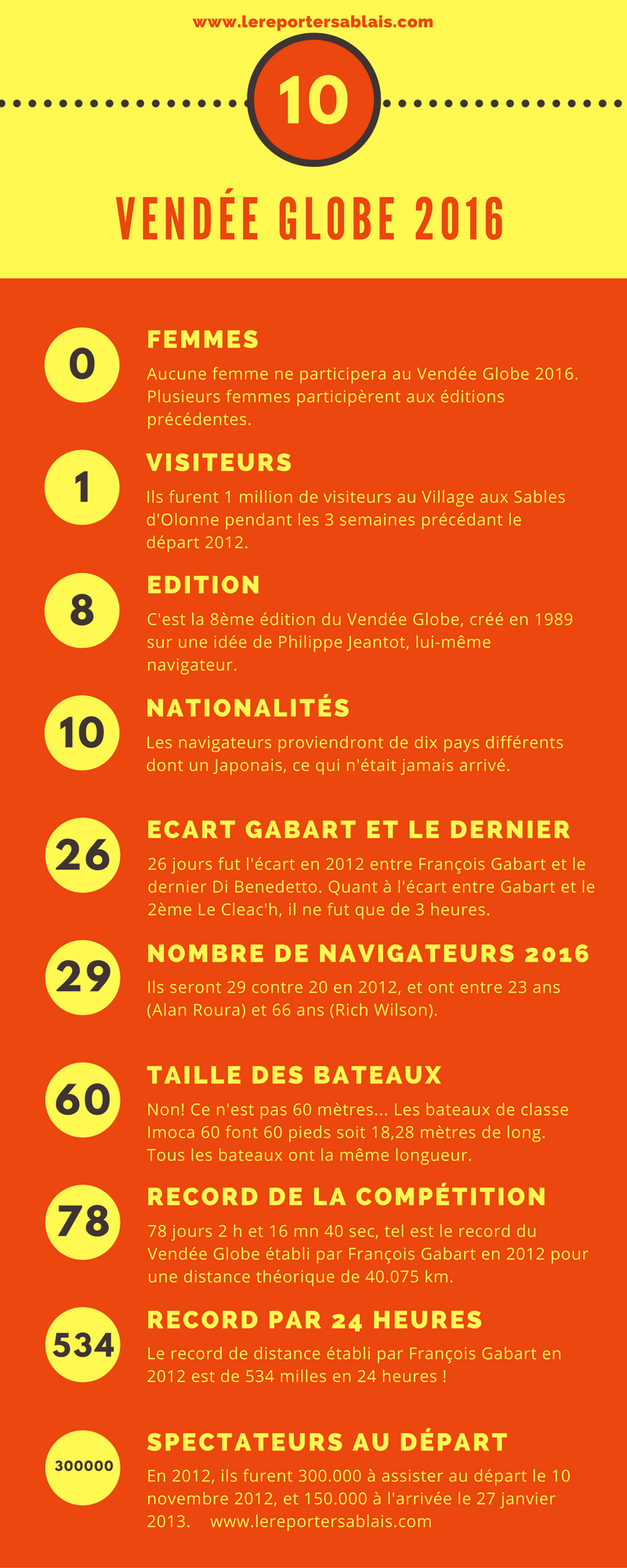 10 Chiffres-Clés du Vendée Globe 2016
