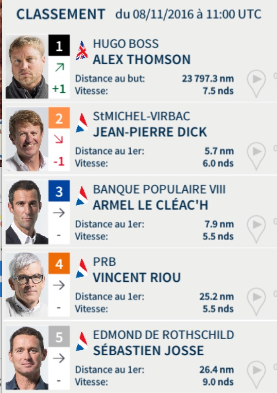 Vendée Globe 2016 - Classement du 8 novembre à midi