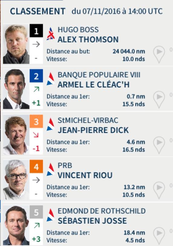 Vendée Globe 2016 - Classement au 7 novembre à 15h