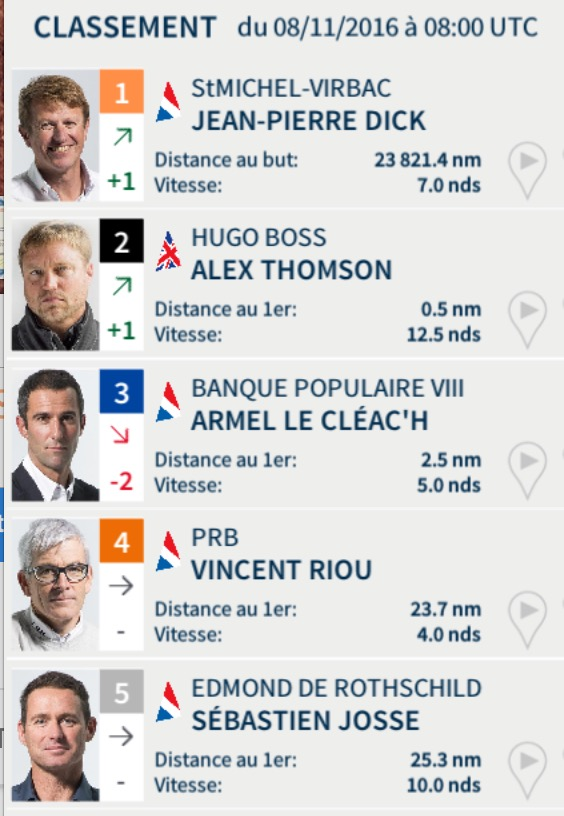 Vendée Globe 2016 - Classement du 8  novembre à 9h00