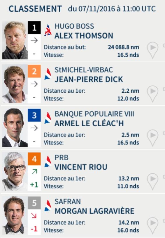 Vendée Globe 2016 - Classement du lundi 7 novembre à midi