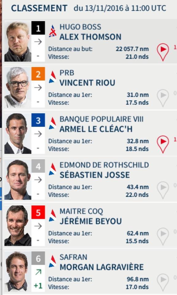 Vendée Globe 2016 - Classement du 13 novembre à midi