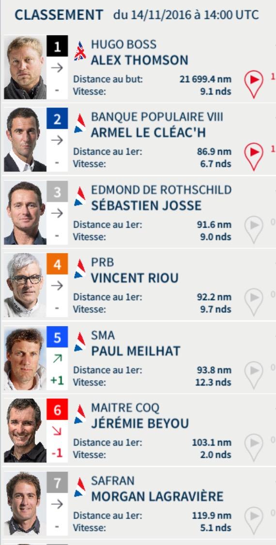 Vendée Globe 2016 - Classement du 14 novembre à 15h