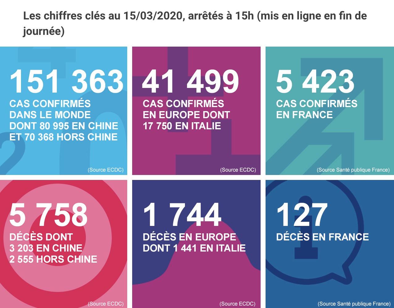 Coronavirus France: 175 décès et 7730 cas / 699 infectés dans des conditions graves
