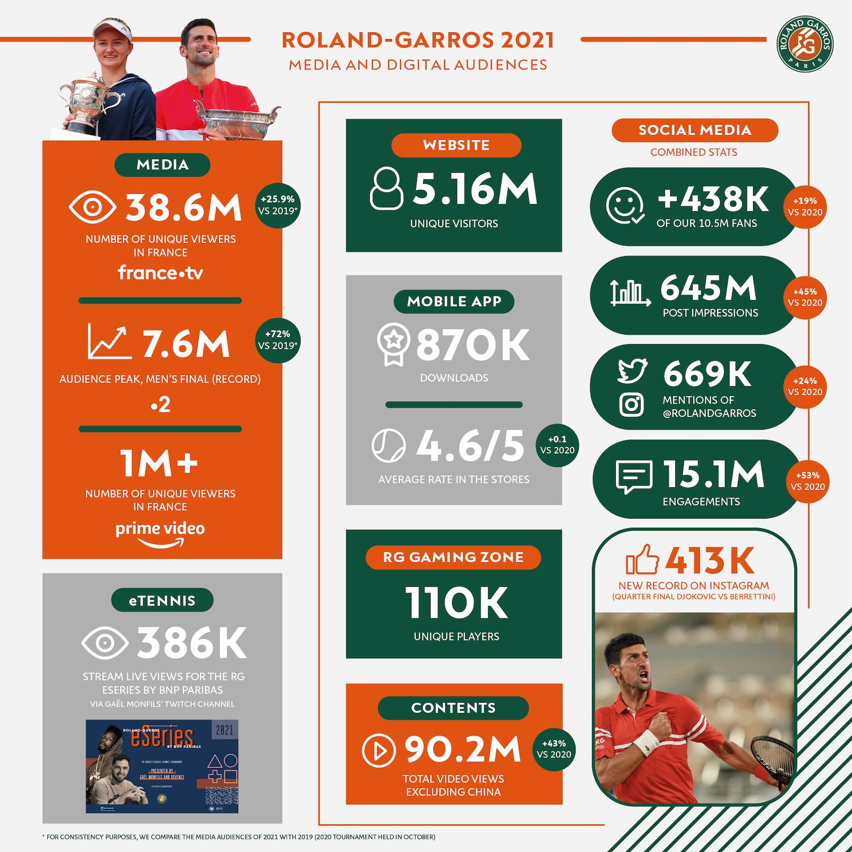 Féd. Fr. de TENNIS FFT. Bilan 2021 du Tournoi de Roland-Garros